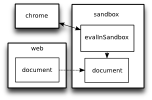 diagram of interaction between chrome, evalInSandbox and documents