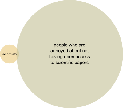 maybe scientists don&t care about open access