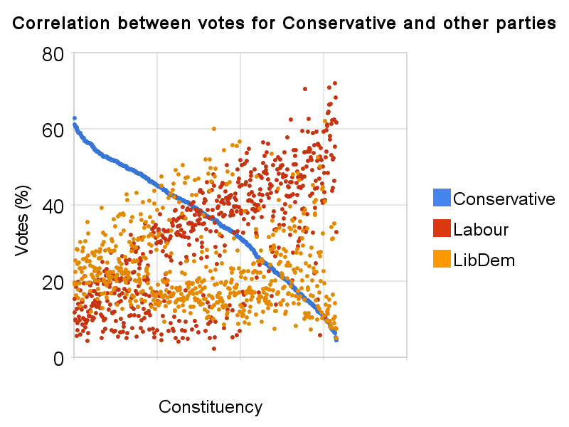 correlation_between_votes_for_conservative_and_other_parties.png