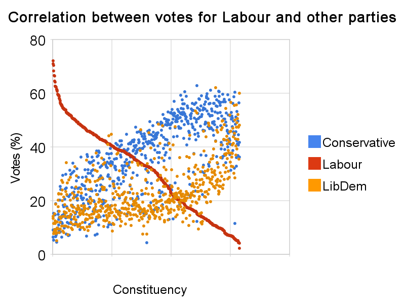 correlation_between_votes_for_labour_and_other_parties.png