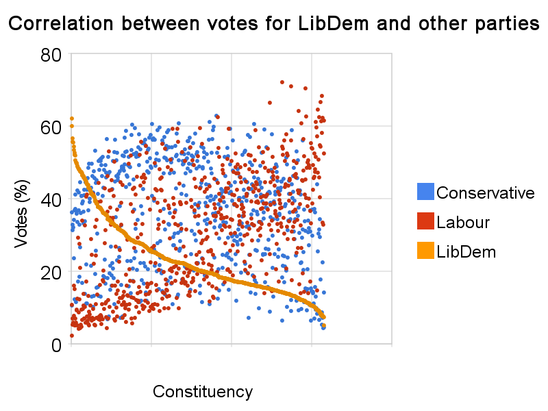 correlation_between_votes_for_libdem_and_other_parties.png