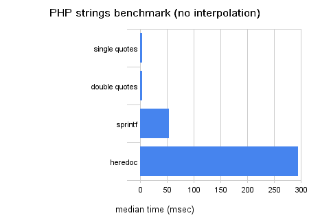 Php Strings Benchmark (No Interpolation)-1